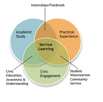 A venn diagram explaining the connection between academic study, practical experience and civic engagement