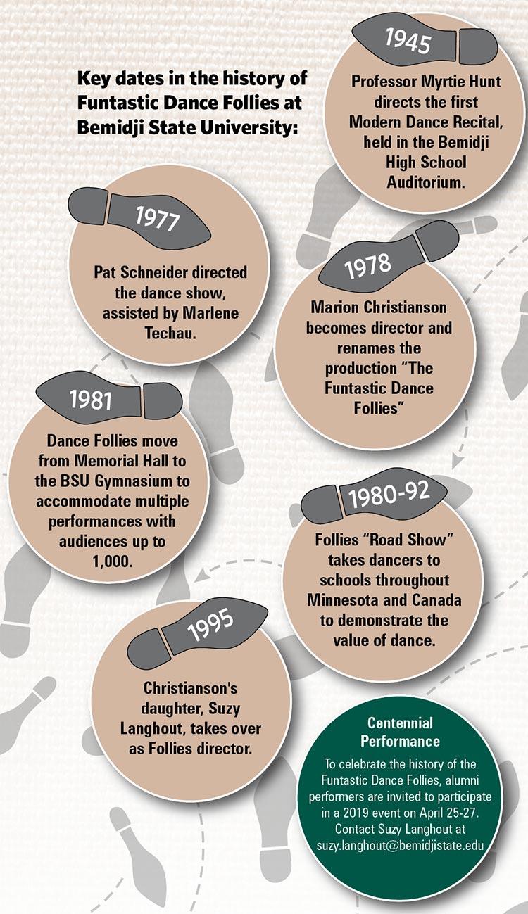 Key dates in the history of Funtastic Dance Follies at Bemidji State University.