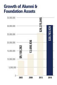 Growth of Alumni & Foundation Assets