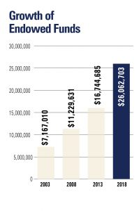 Growth of Endowed Funds