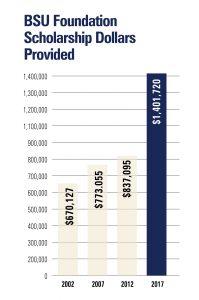 BSU Foundation Scholarship Dollars Provided